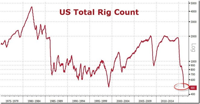 March 11 2016 rig count