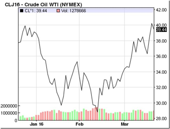 March 19 2016 oil prices
