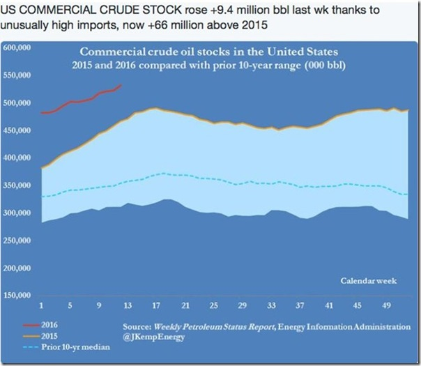 March 23 crude oil inventories