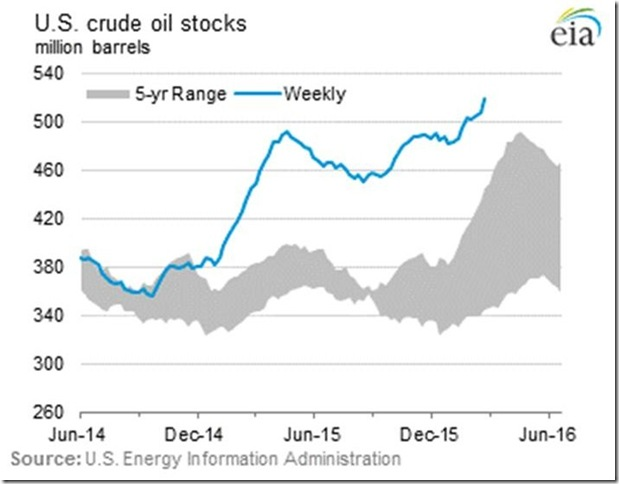 March 3 for February 26th 2016 crude oil stocks