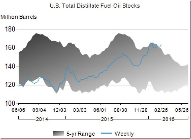 March 3 for February 26th 2016 distillate stocks