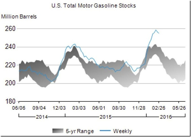 March 3 for February 26th 2016 gasoline stocks