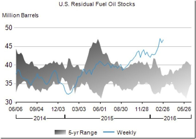 March 3 for February 26th 2016 residual fuel oil stocks