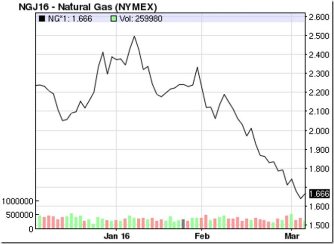 March 5 2016 April natural gas