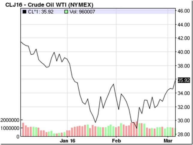March 5 2016 April WTI oil
