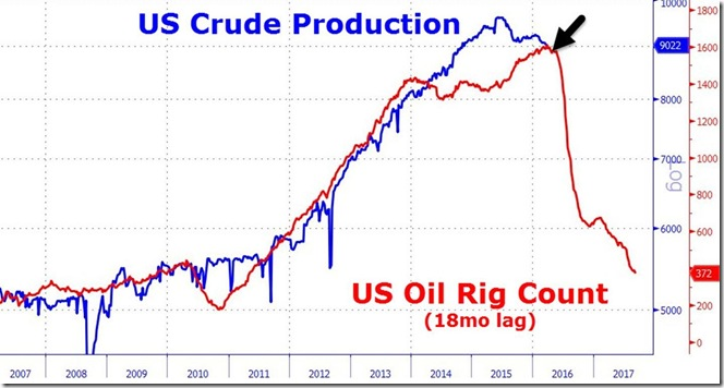 April 1 2016 rig count vs lagged production