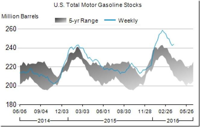 April 6 2016 gasoline inventory for April 1