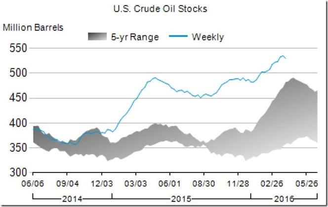 April 6 2016 oil inventory for April 1