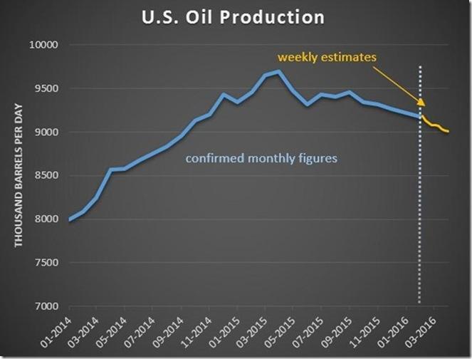 April 6 2016 oil production for April 1