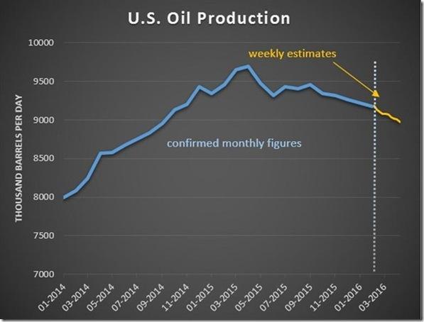 April 8th oil production