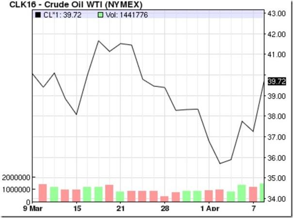 April 9 2016 oil prices
