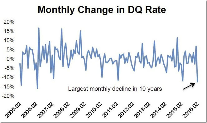 February 2016 LPS delinquency rate graphs no 2