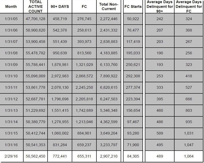 February 2016 LPS loan counts and days delinquent table