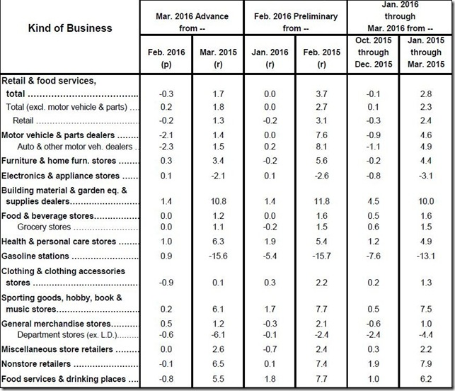 March 2016 retail sales table