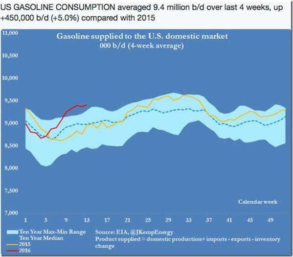 March 30 2016 gasoline consumption