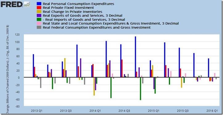 1st quarter 2016 GDP 2nd estimate