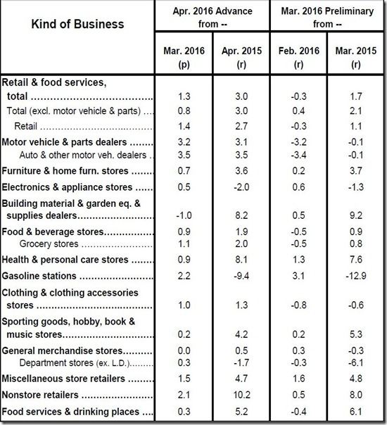 April 2016 retail sales