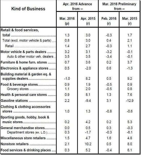 April 2016 retail sales