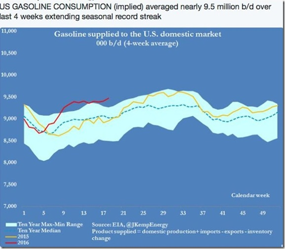 April 29 2016 gasoline consumption