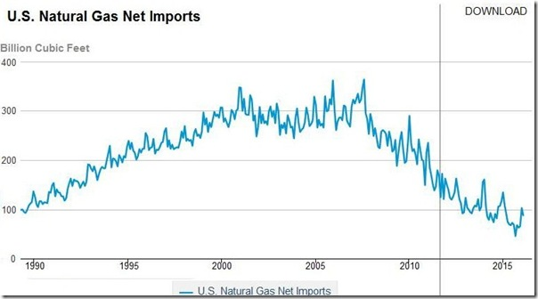 May 2016 net natural gas imports monthly copy
