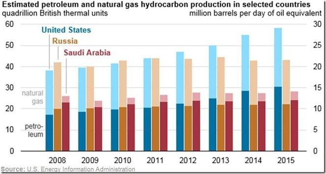 May 23 2016 US Russia SaudiArabia output