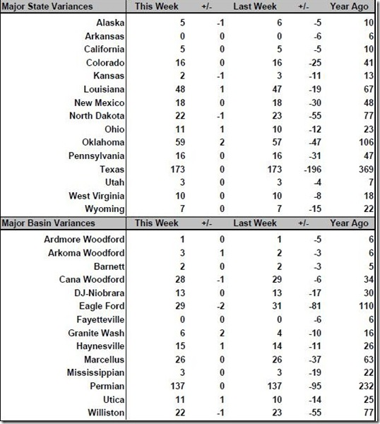 May 27 2016 rig count summary