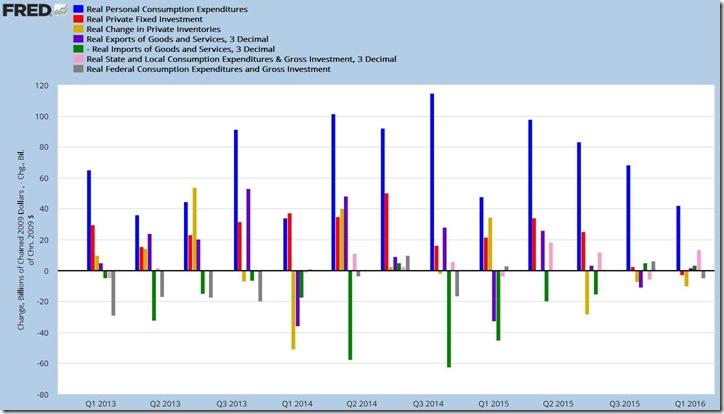 1st quarter 2016 GDP 3rd estimate