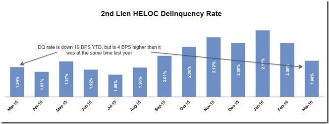 April 2016 LPS 2nd lien HELOC delinquencies
