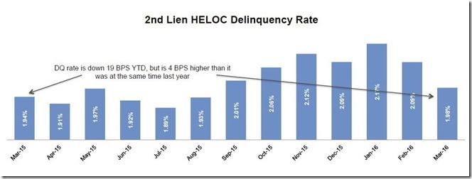 April 2016 LPS 2nd lien HELOC delinquencies