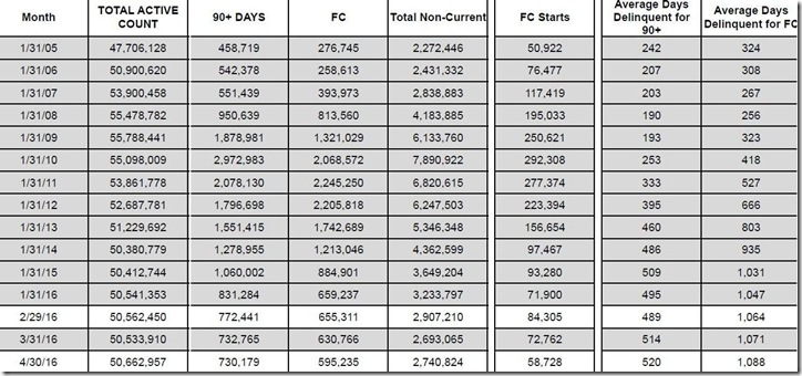 April 2016 LPS loan counts and days delinquent table