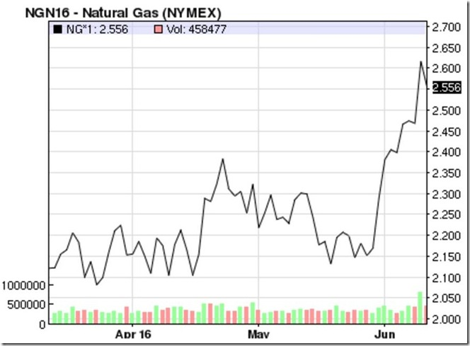 June 11 2016 natural gas prices for July