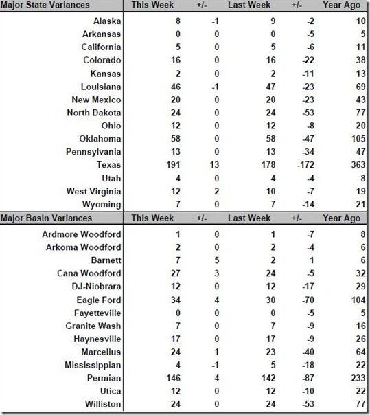 June 17 2016 rig count summary
