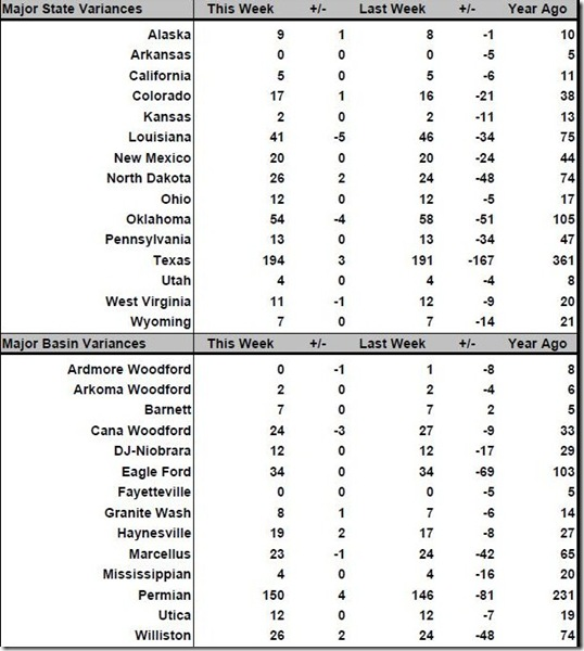 June 24 2016 rig count summary