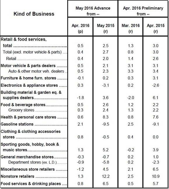 May 2016 retail table