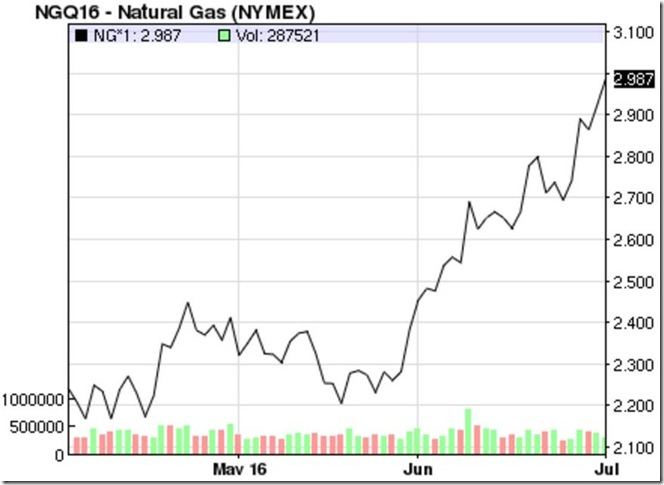 July 1 2016 natural gas prices
