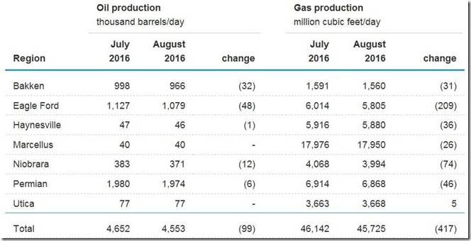 July 2016 drilling productivity by region