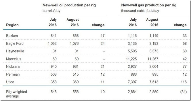 July 2016 drilling productivity report