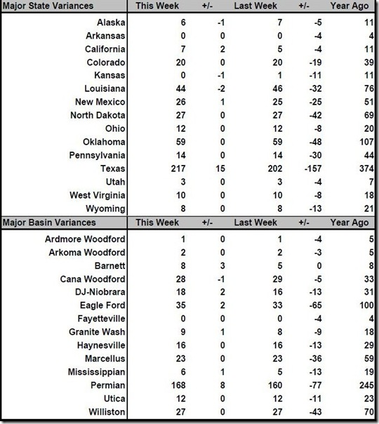 July 22 2016 rig count summary