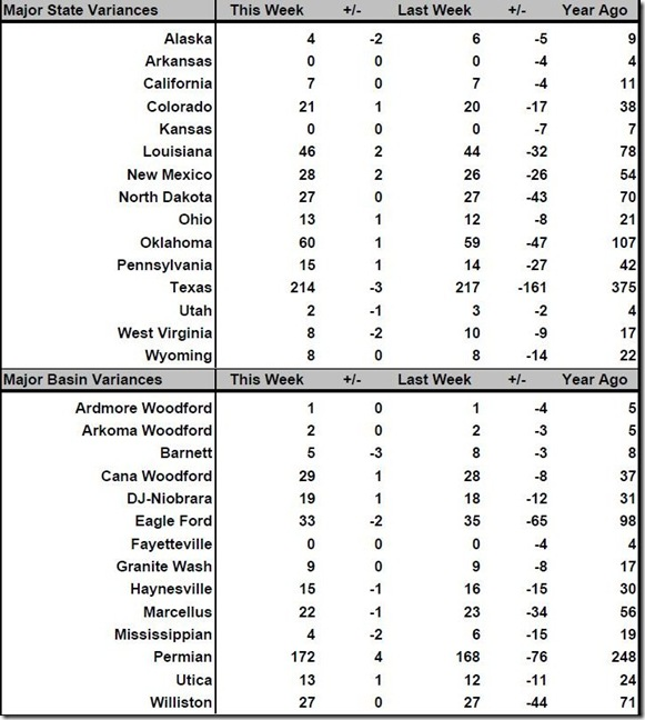 July 29 2016 rig count summary