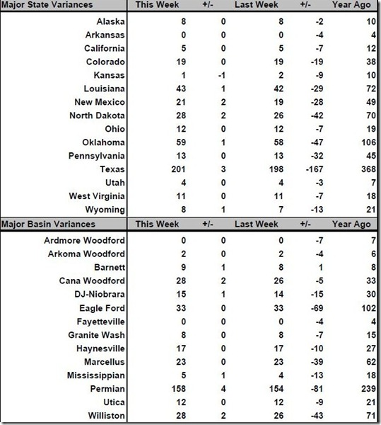 July 8 2016 rig count summary