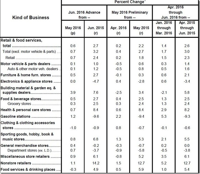 June 2016 retail table