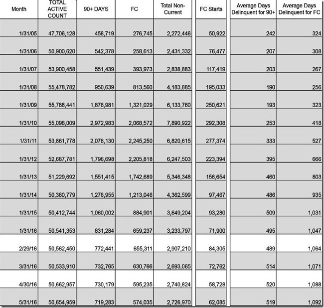May 2016 LPS loan counts and days delinquent table
