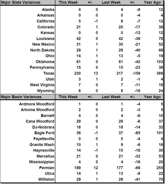 August 12 2016 rig count summary