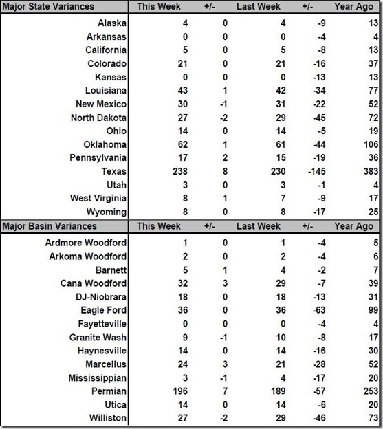 August 19 2016 rig count summary