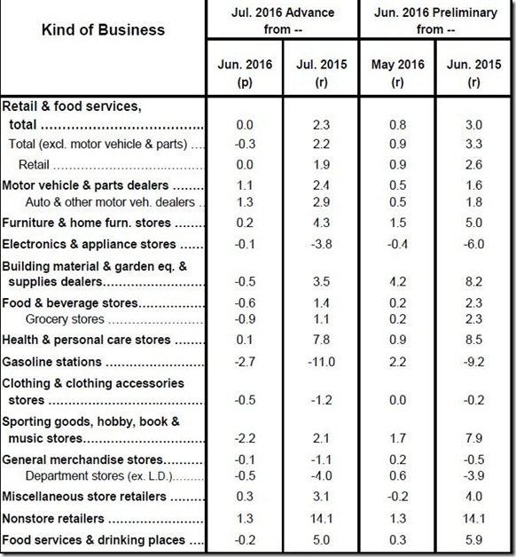 July 2016 retail sales table