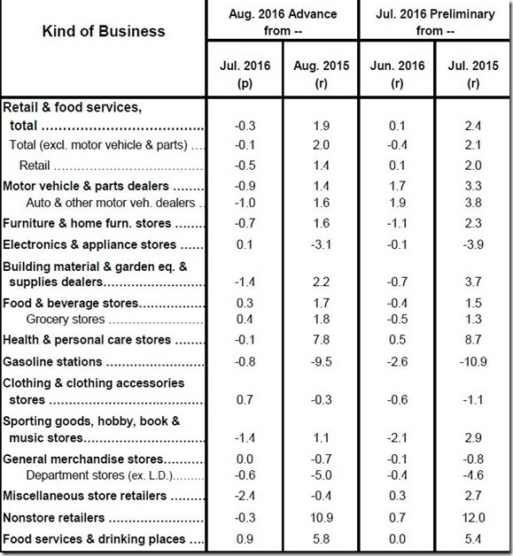 August 2016 retail sales table