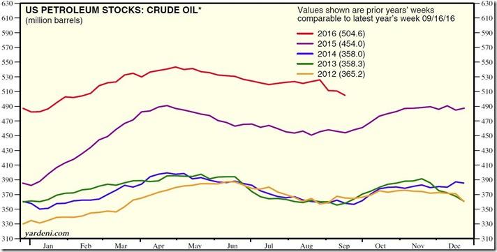 September 24 2016 crude oil supplies as of 9-16