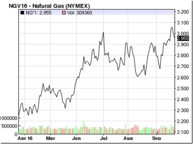 September 24 2016 natural gas prices