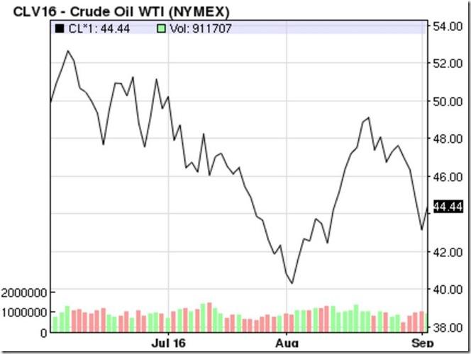 September 3rd 2016 oil prices