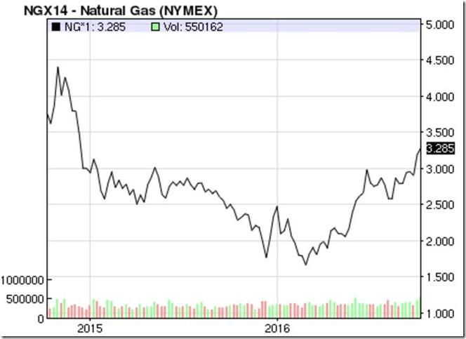 October 14 2016 natural gas